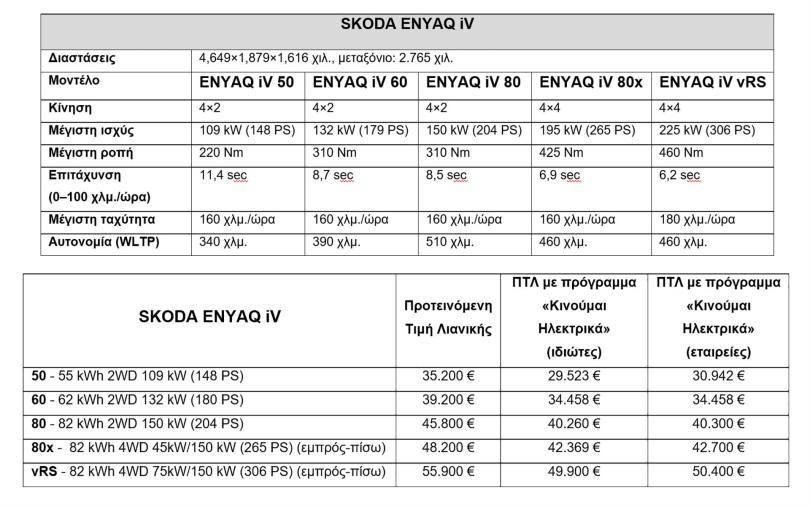 skoda-enyaq-iv-specs-and-prices-greece