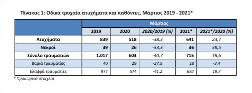 Odika-troxaia-pathontes-martios-2019-2021
