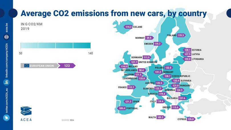 CO2-per-km-Europe-2019